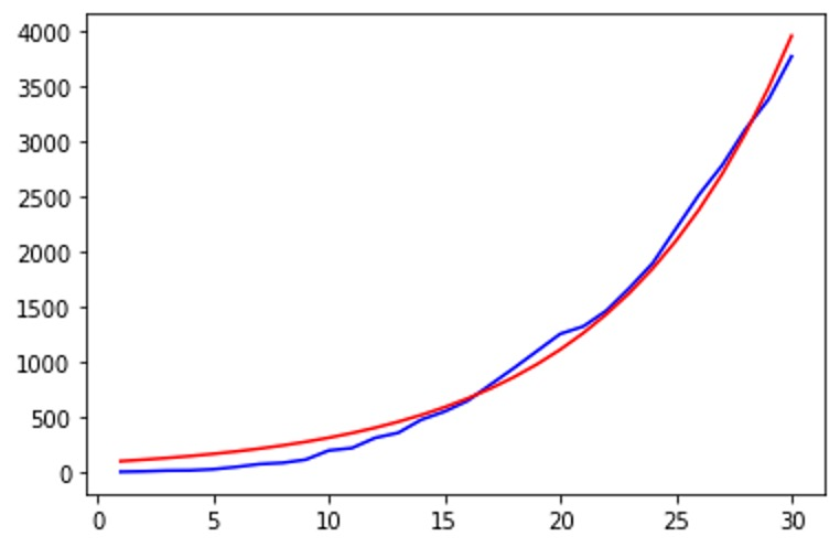 Python code for approximation example