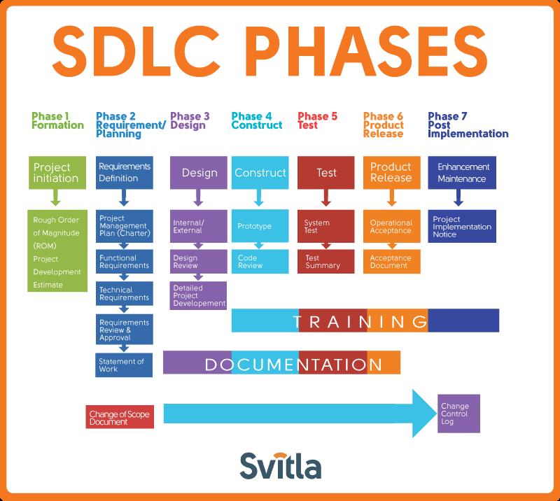SDLC Methodologies | SDLC Phases, Models and Advantages - photo#2