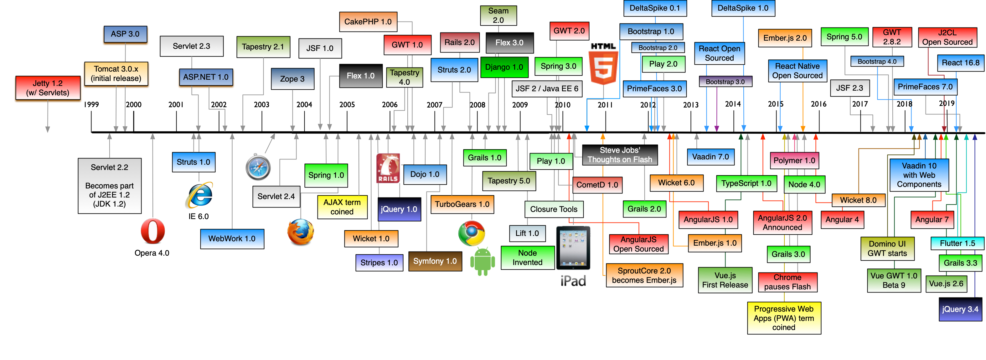 History of web frameworks